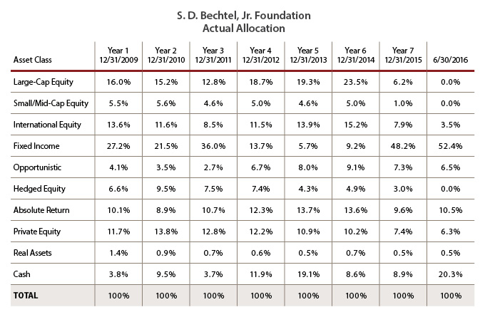 Asset-Allocation-Table_680