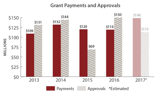 Grant-Payments-Approvals-Chart